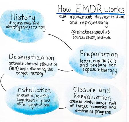 emdr_works-01