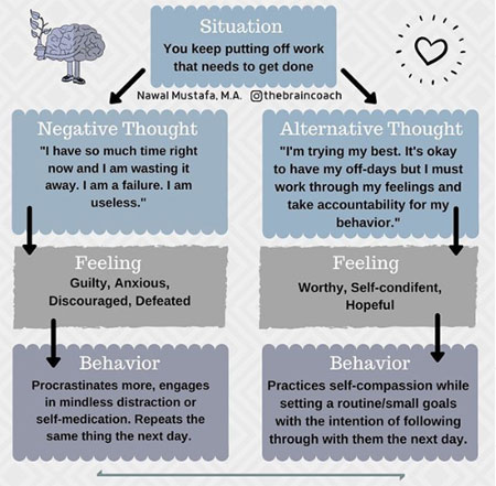 overview of cognitive behavioral therapy 1