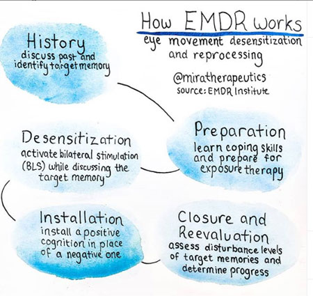 What is EMDR Therapy ?