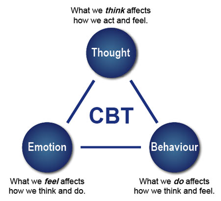 Couples Issues and Cognitive Behavior