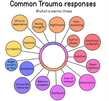 EMDR and Trauma