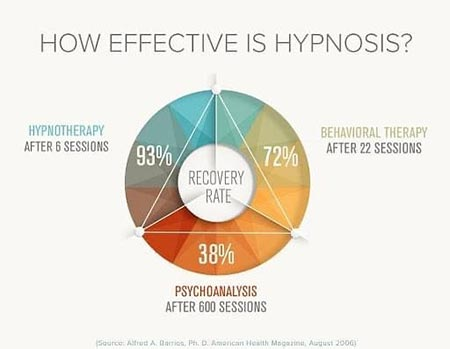 stages of hypnosis 1