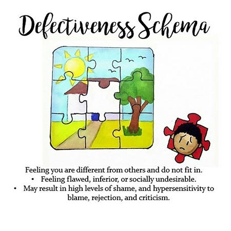 what is defectiveness/shame schema? 1